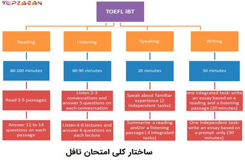بخش های ۴ گانه آزمون تافل